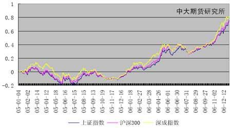 股指研究:良好的宏观经济形势推升中国股市