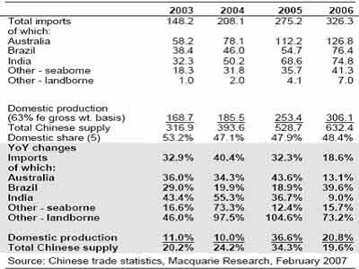 麦格理商品:06年中国现货铁矿供应成长放缓
