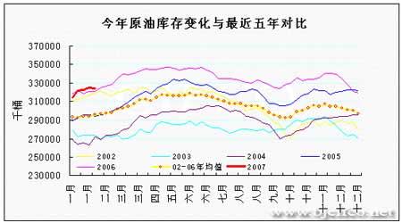 EIA石油报告解读:基金运行无厘头油价依然看涨(2)