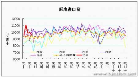 EIA石油报告解读:基金运行无厘头油价依然看涨(3)