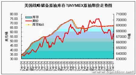 EIA石油报告解读:基金运行无厘头油价依然看涨(4)
