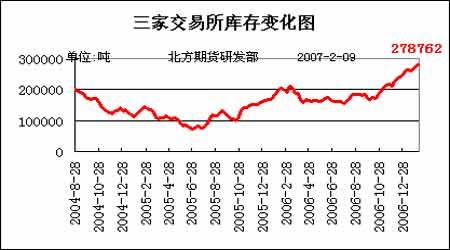 期铜市场价格抗跌反弹但跌势仍并不容易逆转