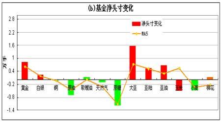 持仓分析报告:基金大幅增持豆类系列净多头寸