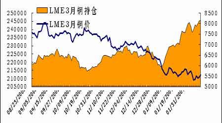 库存增加铜价探底回升市场交易即将步入年关