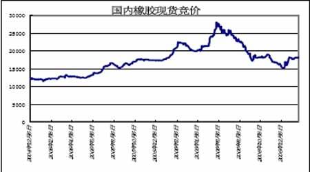 上海天胶持续高位震荡市场走势仍趋弱于日胶