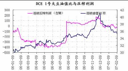 连豆期价高位震荡整理节日行情走势逐渐显现