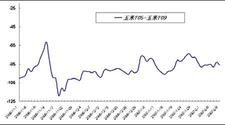 套利研究:商品市场临近春节整体处震荡格局中(2)