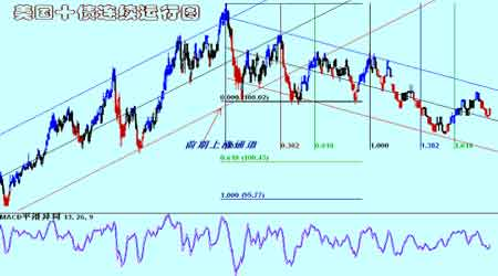 红风筝事件打击铜市场令铜价的回落更为顺畅