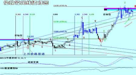 红风筝事件打击铜市场令铜价的回落更为顺畅(3)