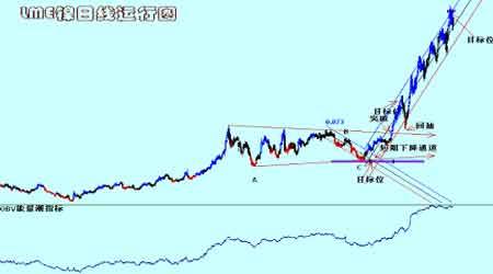 红风筝事件打击铜市场令铜价的回落更为顺畅(4)