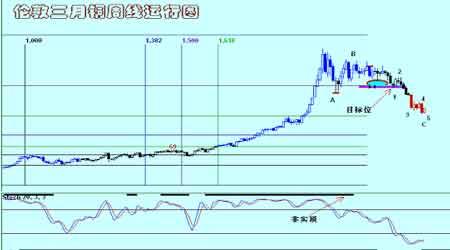 红风筝事件打击铜市场令铜价的回落更为顺畅(5)