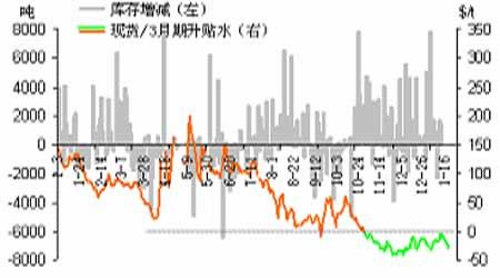 LME铜库存增幅减少的带动铜价暂时停止下跌(2)