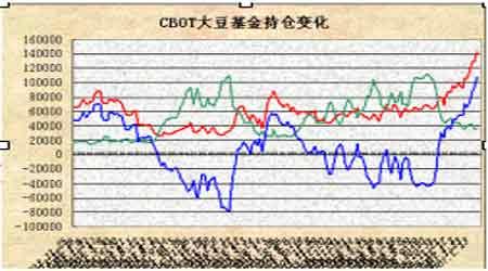 受美豆强势整理的影响连豆呈现震荡盘升走势(2)