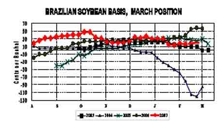 受美豆强势整理的影响连豆呈现震荡盘升走势(3)