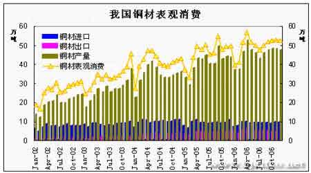 季节性中国需求因素支撑期铜价格继续震荡运行