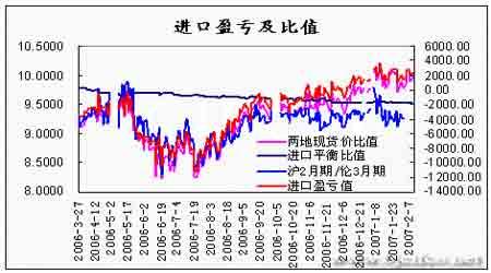 季节性中国需求因素支撑期铜价格继续震荡运行(2)