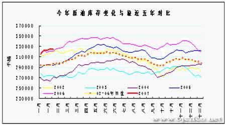 天气依然寒冷库存下降油价后市还有上升空间(2)