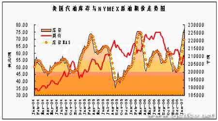 天气依然寒冷库存下降油价后市还有上升空间(4)