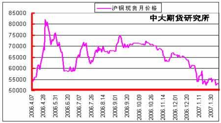 库存增加减缓铜价整体偏软势头仍未明显改善
