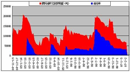 燃料油受原油推动上涨调整风险较大不易追涨(3)