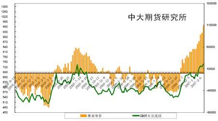 连豆再度收于敏感位置后市将会寻求短期方向(5)