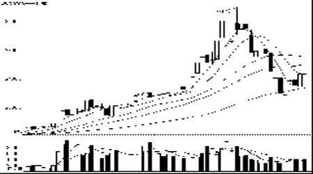 股指周报:上涨基础依然存在大盘仍以振荡为主