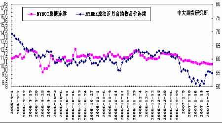 节前现货市场成交清淡对郑糖期价形成一定支撑(2)
