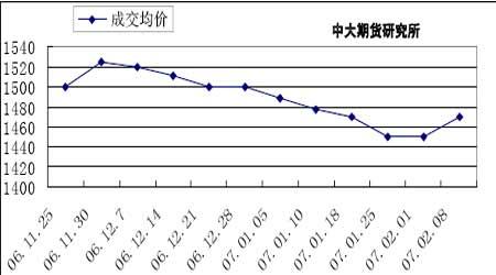 节前交投积极性普遍下降郑麦仍以震荡整理为主(2)