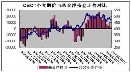 随市场供应量稳步增加国内小麦呈现差异化特征