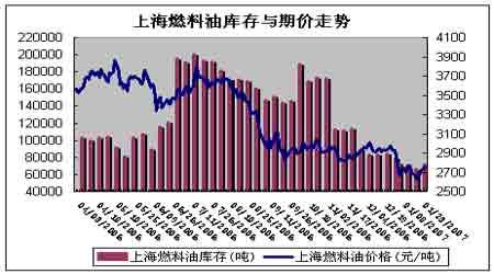 国际原油价格强劲反弹沪燃油期价也将易涨难跌