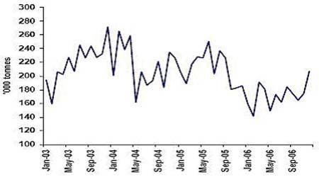 统计分析:中国的铜市场需求量真的减弱了吗