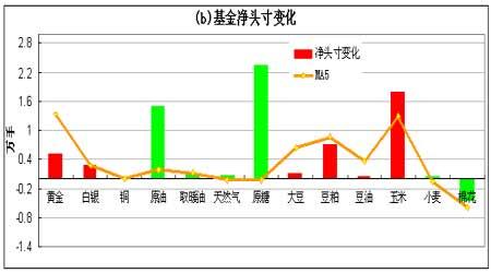持仓分析报告:基金增持大部分商品多头头寸