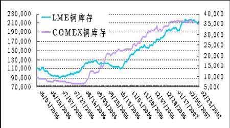 LME铜价再度演绎突袭行情国内市场整体开门红