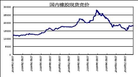 国际原油走势强劲带动天胶价格继续宽幅震荡