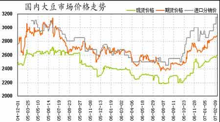 春节期间美豆大幅上涨连豆有望继续保持强势