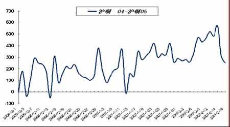 套利研究:春节长假引发国内商品市场整体走红