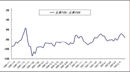 套利研究:春节长假引发国内商品市场整体走红(2)