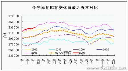 EIA石油报告解读:油价如期上涨后市仍有空间(2)