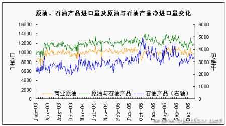 EIA石油报告解读:油价如期上涨后市仍有空间(3)