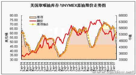 EIA石油报告解读:油价如期上涨后市仍有空间(5)
