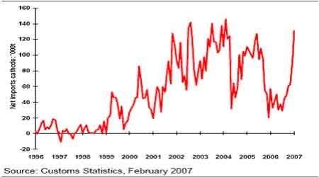 麦格理商品日评:中国1月份基本金属贸易数据