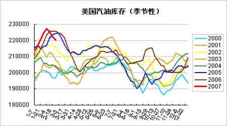 全球投资市场剧烈震动国际原油价格还算稳定