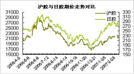 库存日元双双压制日胶沪胶市场表现相对抗跌