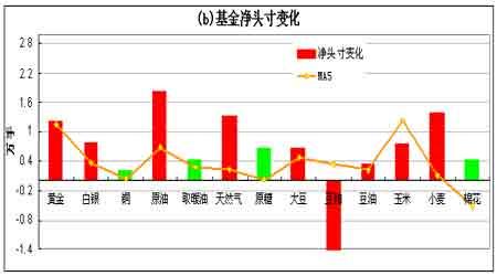 持仓分析报告:期铜市场总持仓量大幅度减少