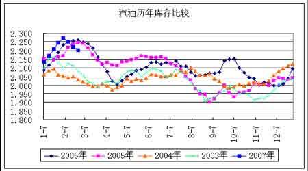 受到油品供给紧张支撑原油价格保持稳步上扬