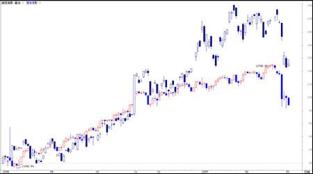 国际金融市场动荡影响期铜价格在脆弱中上涨