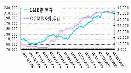 国际金融市场动荡影响期铜价格在脆弱中上涨(2)