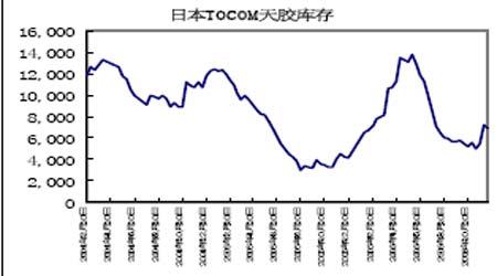 受到日元走强升值打击天胶期价出现剧烈震荡