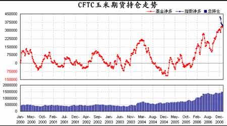 受国内外玉米市场挤压玉米期价难以摆脱振荡