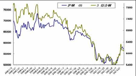 套利研究:春节过后金属市场的资金面逐渐恢复